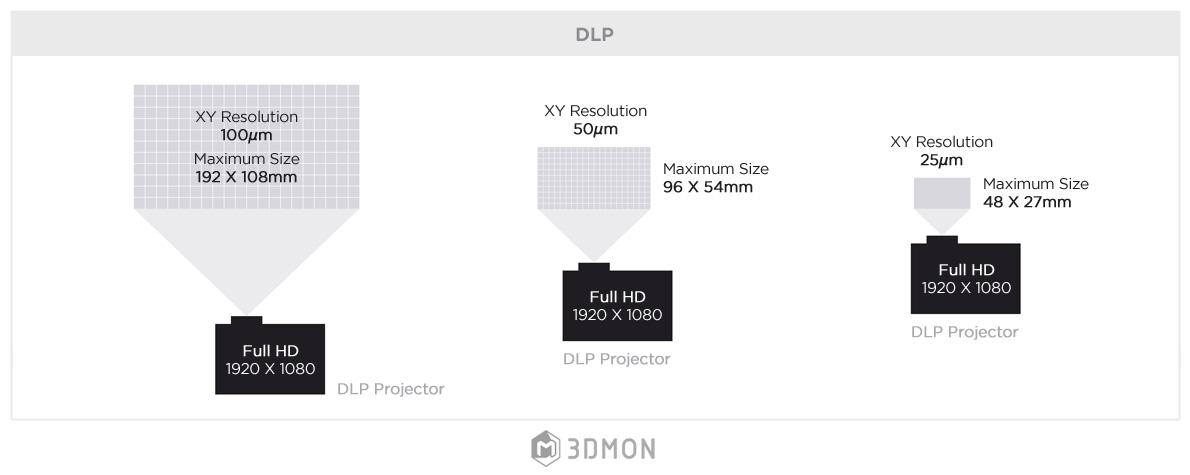 SLA vs DLP print size.jpg