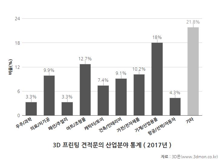 견적문의산업분야통계-2017(1).png