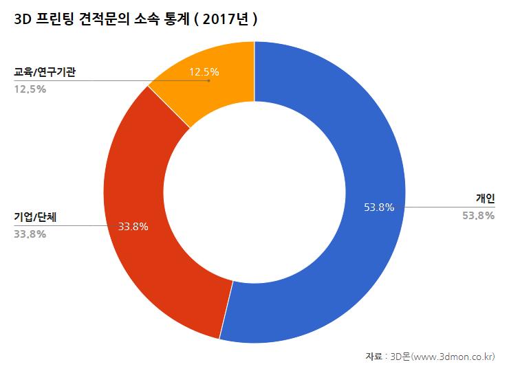 견적문의산업분야통계-2017(소속).png