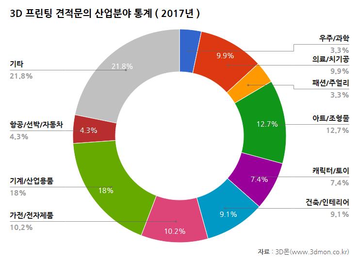 견적문의산업분야통계-2017.png