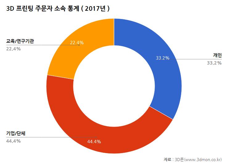 주문산업분야통계-2017(소속).png