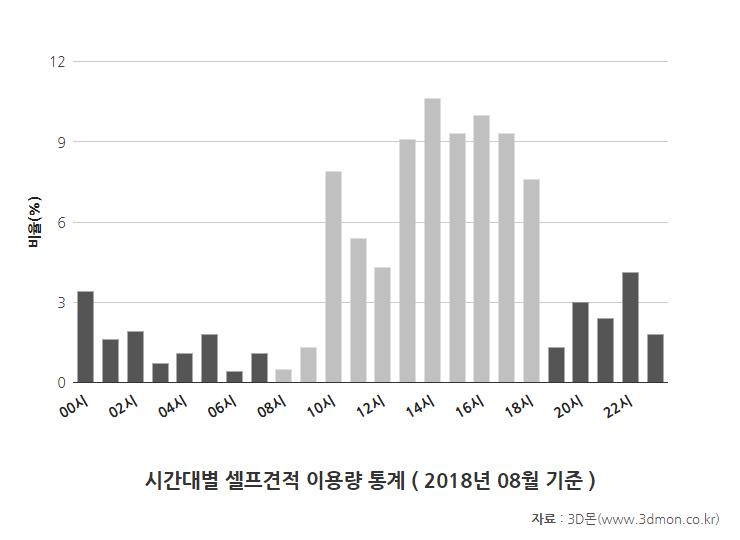 셀프견적이용시간통계-201708.png