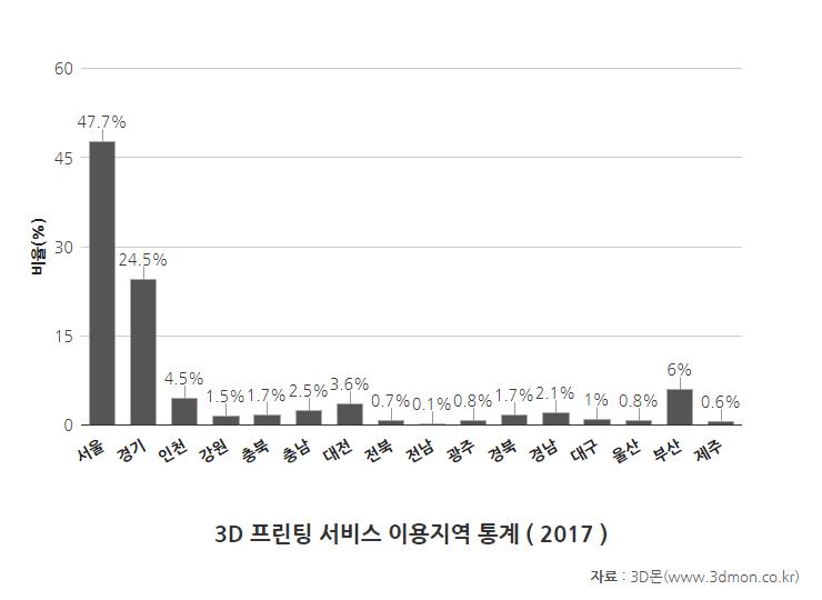 이용지역통계-2017.png