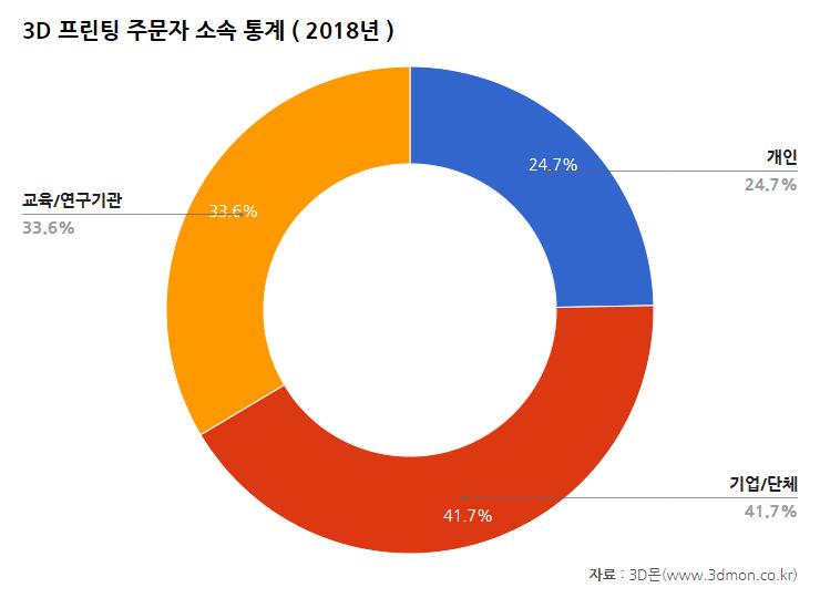 주문산업분야통계-2018(소속).png
