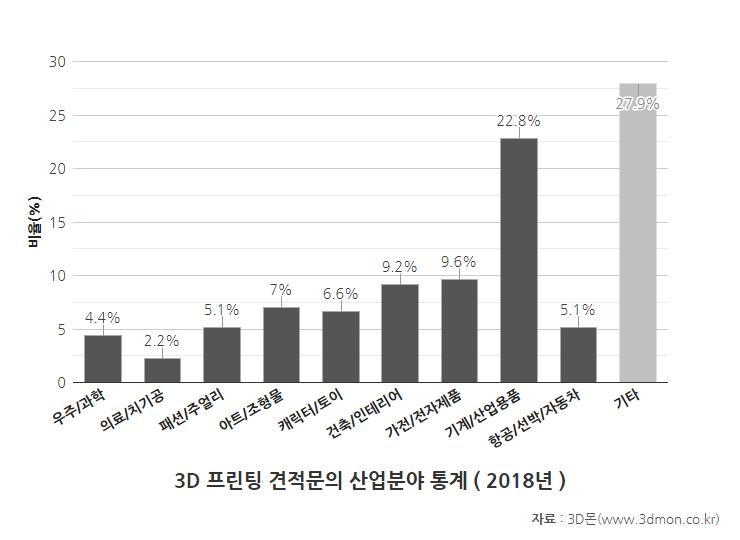 견적문의산업분야통계-2018(1).png