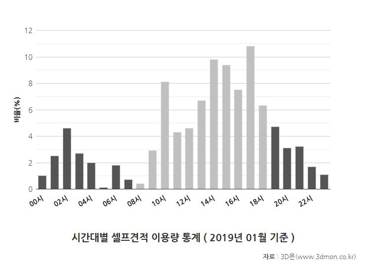 셀프견적이용시간통계-201901.png