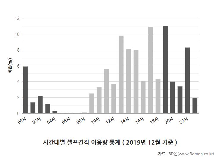 3D몬_셀프견적시간통계_2019.png